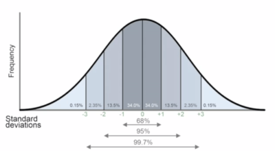 Bell-Curve