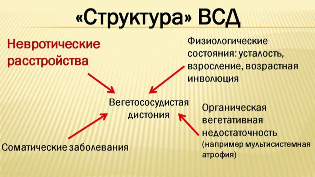 vegetativno-sosudistaya-distoniya-6397-large